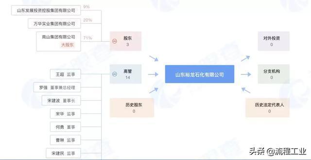 南北新动态:荣盛石化80亿投入浙石化,裕龙石化产业园公司成立