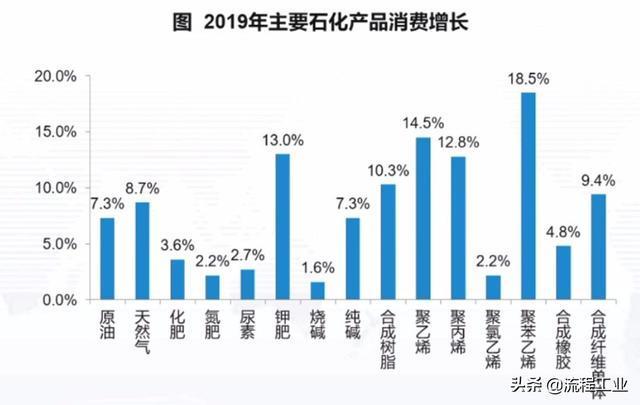 中国石油和化工行业的2019:营收12.27万亿元