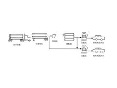 加氢站主要工艺设备选型分析