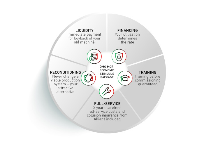 13 The financing options of DMG MORI Finance are specially aimed at DMG MORI products and closely interlinked into the Group's value creation chain.
