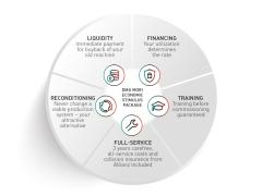 DMG MORI经济激励计划:更具吸引力的融资安排,提高资金流动性